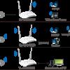 TL-WA801ND 300Mbps Wireless N Access Point